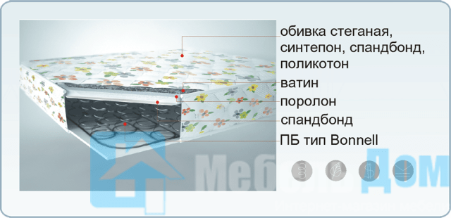 Матрас Классик Поликоттон 0,9 х 2,0